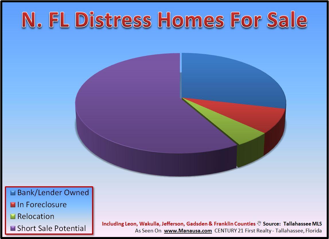 Short Sale Graph Tallahassee Florida Image
