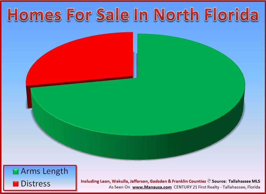 Short Sales Graph In Tallahassee Florida Image