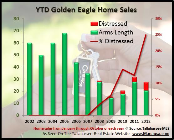 Short Sales In Golden Eagle Plantation