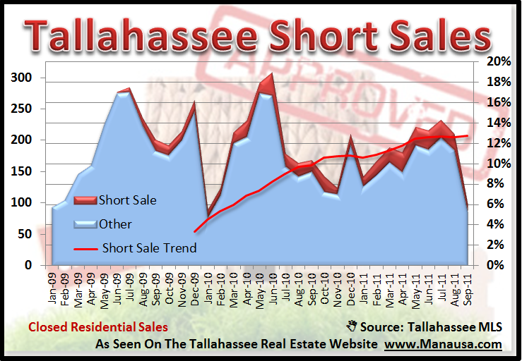 Short Sales Tallahassee Florida