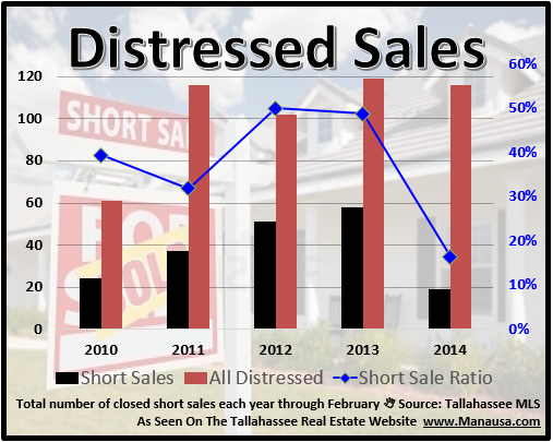 Short sales and foreclosures in Tallahassee