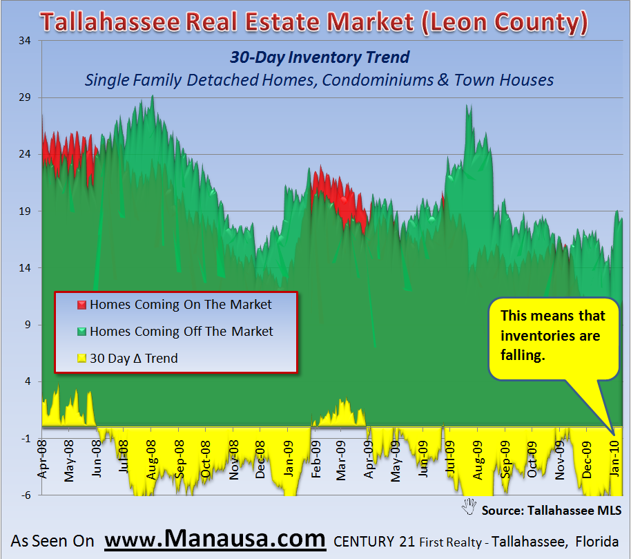 Short Term Home Inventory Trends In Tallahassee January 16, 2009