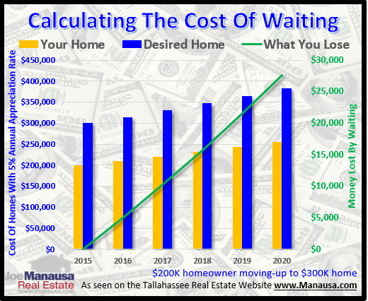 Should Homebuyers Wait