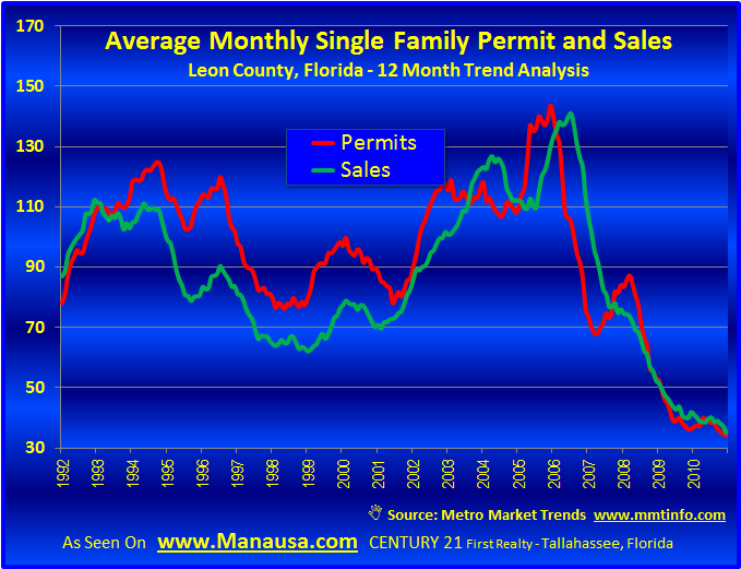 Single Family Building Permits And Sales