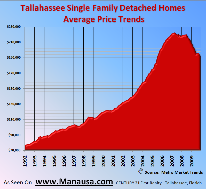 Single Family Detached Home Prices In Tallahassee