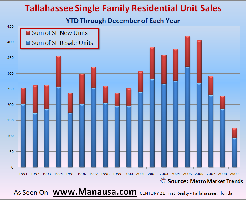 Single Family Detached Home Sales In Tallahassee