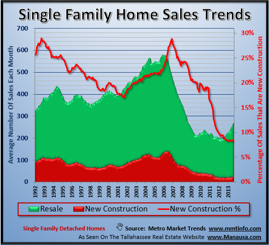 Single Family Homes Sales Trends