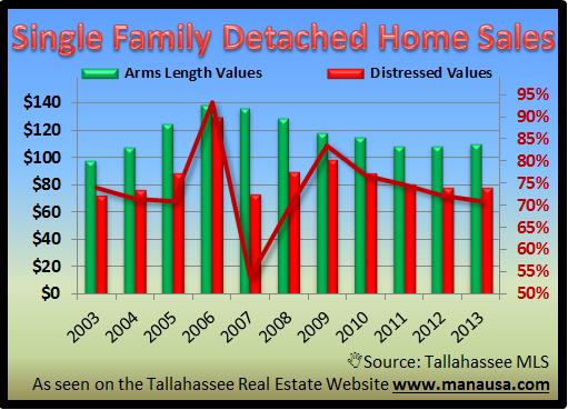 Single Family Homes Values
