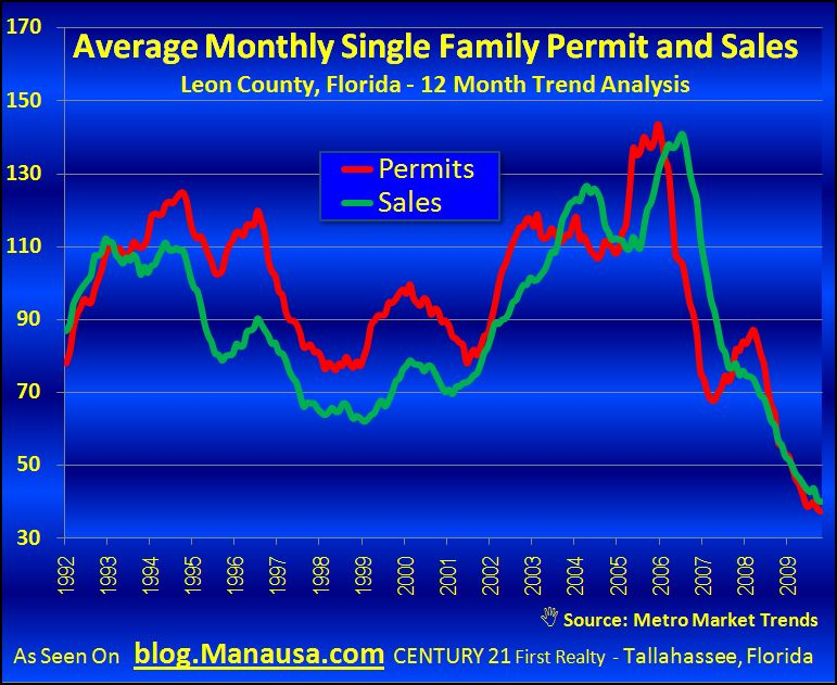 Single Family Permits And New Home Sales In Tallahassee