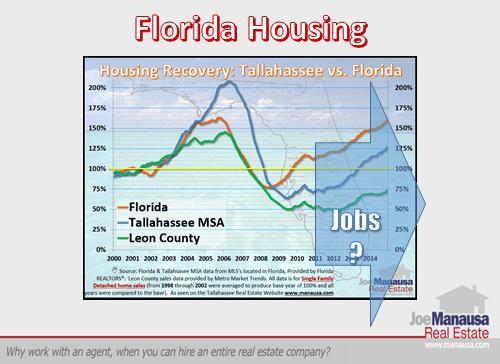 Florida Real Estate Market