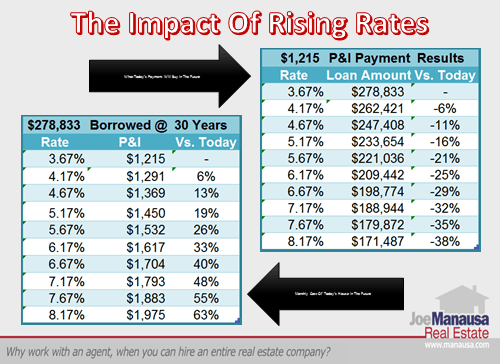 Impact Of Rising Mortgage Interest Rates In Real Estate