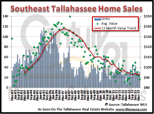 Southeast Tallahassee Real Estate Report