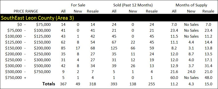 Southeast Tallahassee real estate market report