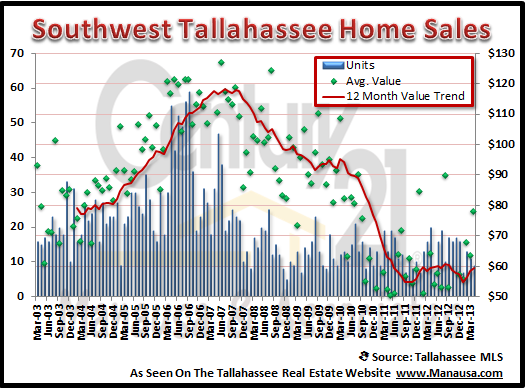 Southwest Tallahassee Real Estate Report