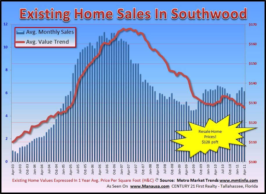 Southwood Existing Home Sales Image