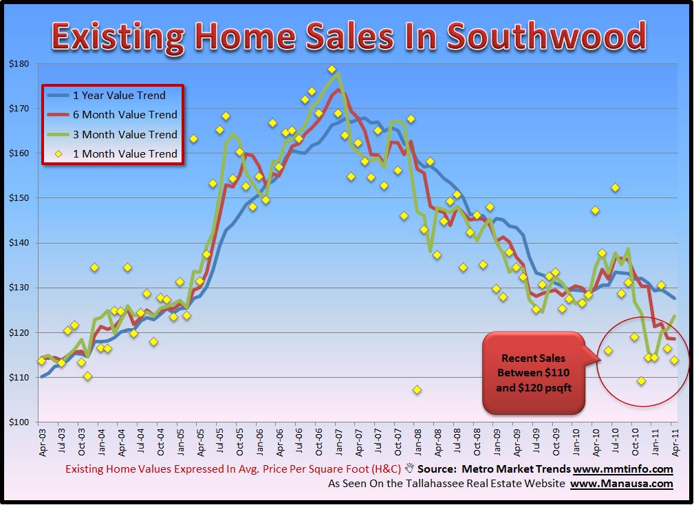 Southwood Existing Home Values Image