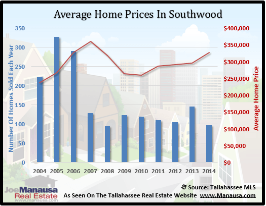 Southwood Home Price