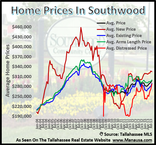 Southwood Home Prices Tallahassee Florida