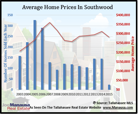 Southwood Home Prices