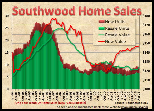 Southwood Home Sales Graph