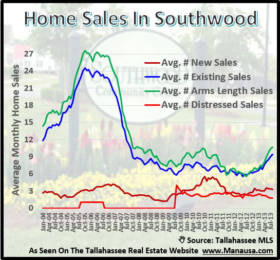Southwood Home Sales Tallahassee Florida