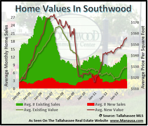 Home Sales In Southwood