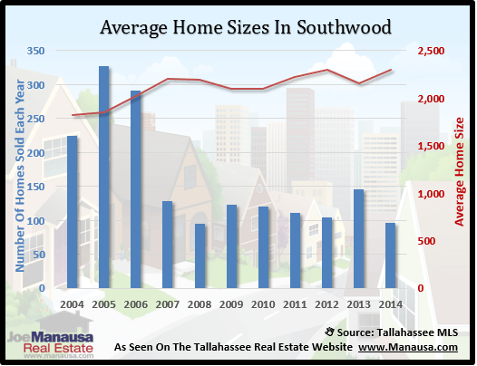 Southwood Home Size
