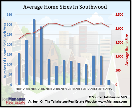 Southwood Home Sizes