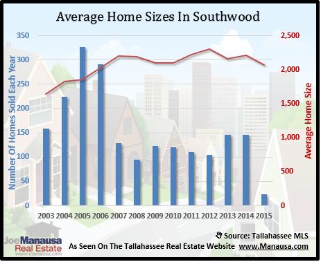 Southwood House Sizes
