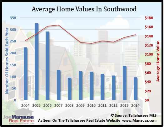 Southwood Home Value