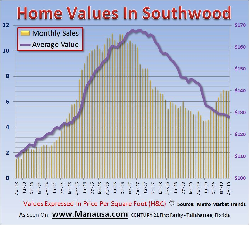 Southwood Home Values Graph
