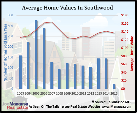 Southwood Home Values
