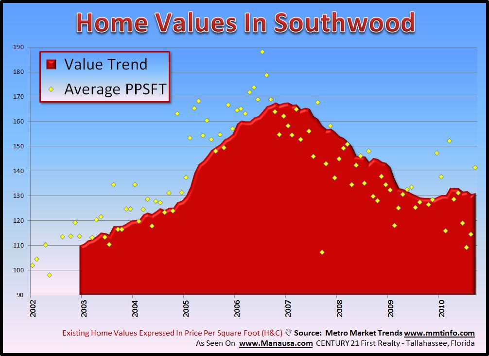 Southwood Home Values Image
