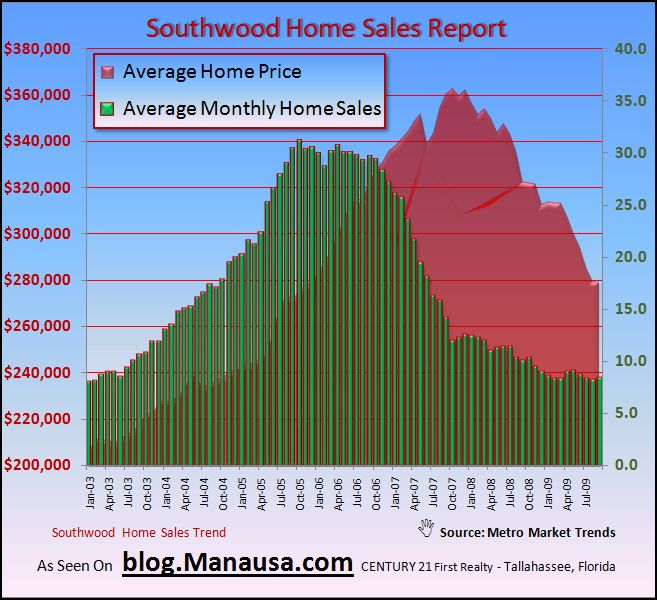 Southwood home sales showing signs of stabilization for Southwood home