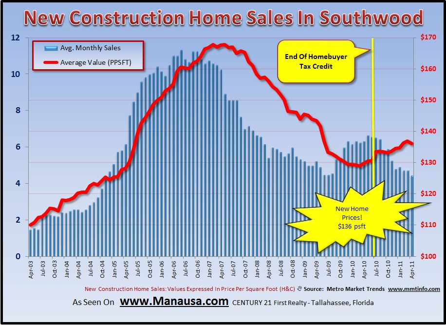 Southwood home sales report may 2011 for Southwood home