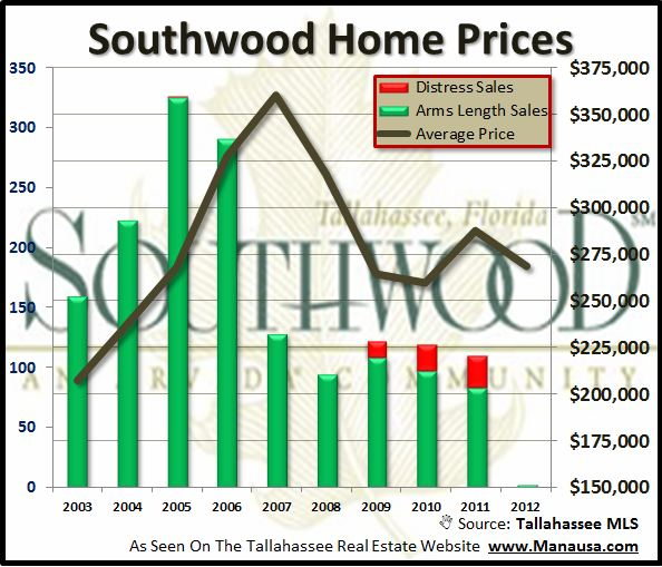 Southwood Real Estate Prices