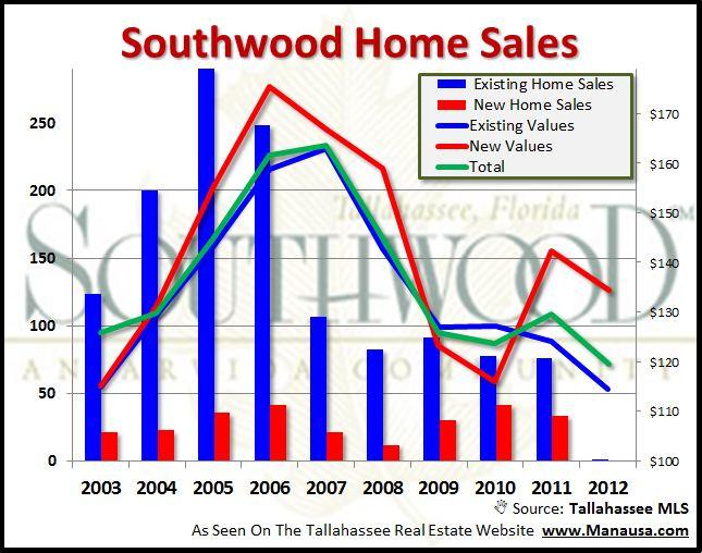 Southwood Real Estate Sales