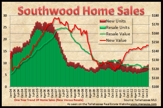 Southwood Real Estate Sales