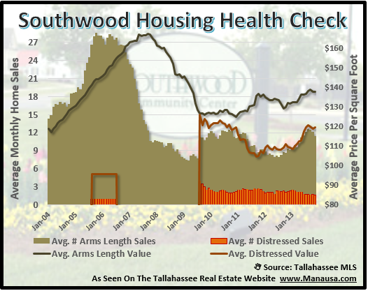 Southwood Short Sales