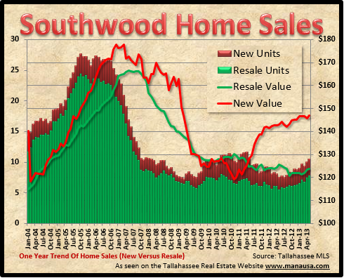 Southwood Tallahassee Home Sales
