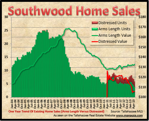 Southwood Tallahassee Home Values