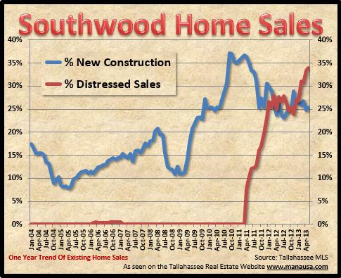 Southwood Tallahassee Short Sales