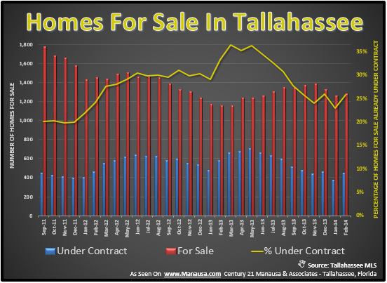 Inventory Of Homes For Sale In Tallahassee FL
