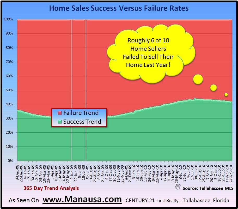 Success versus Failure in home sales