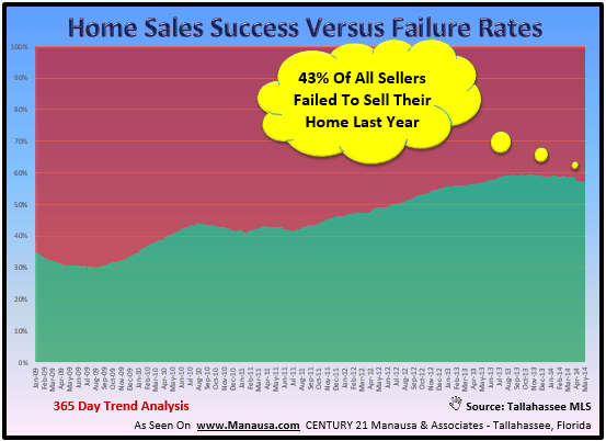 Successful Home Selling Plan Florida