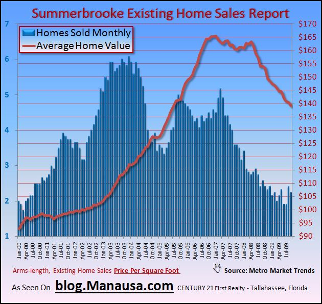 Summerbrooke Existing Home Sales Graph