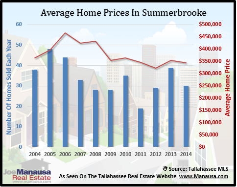 Summerbrooke Home Price