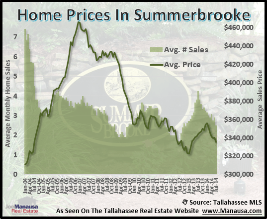 Summerbrooke Home Prices
