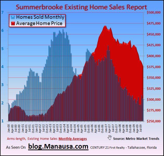 Summerbrooke Home Sales Graph