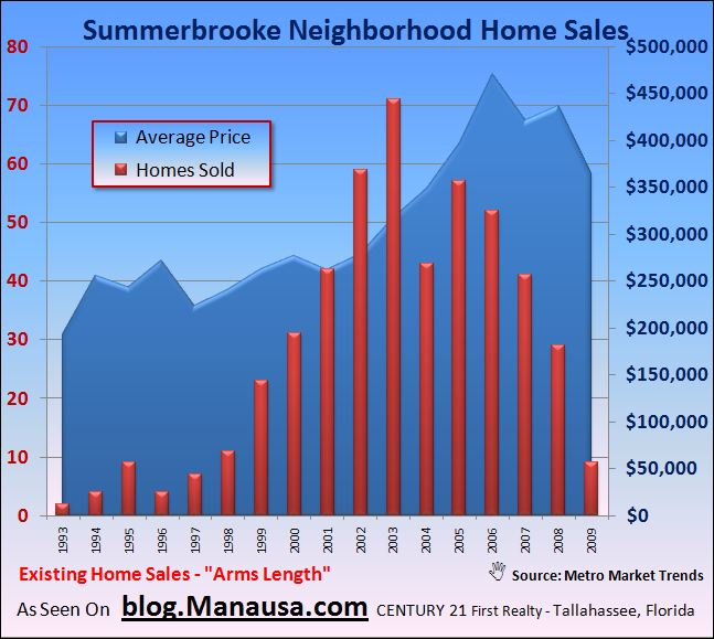 Summerbrooke Home Sales In Tallahassee